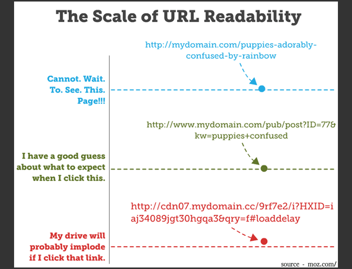 URL Structure - Scale of URL readability